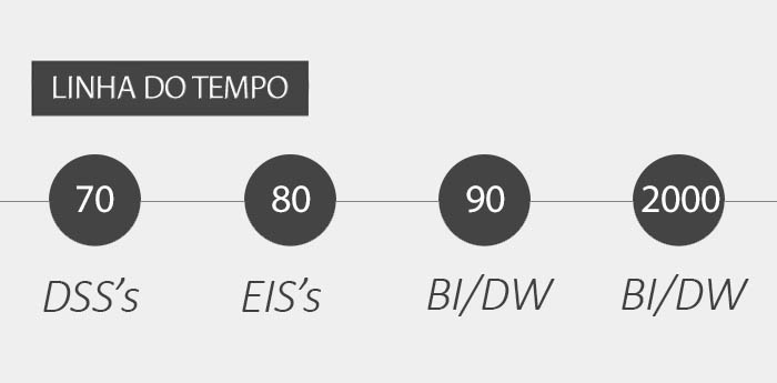 Evolução do Business Intelligence ao longo do tempo
