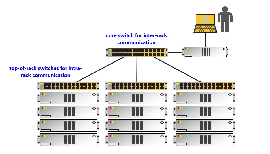 Exemplo da Estrutura de um Cluster