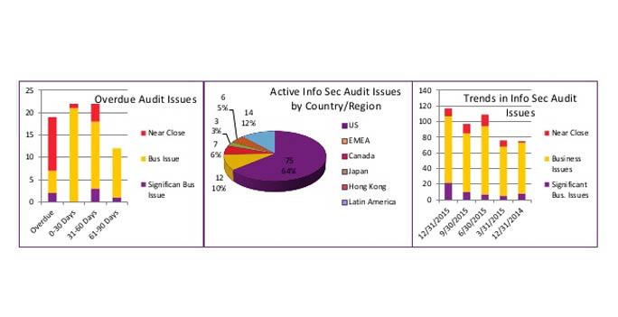 Exemplo de Operational Report