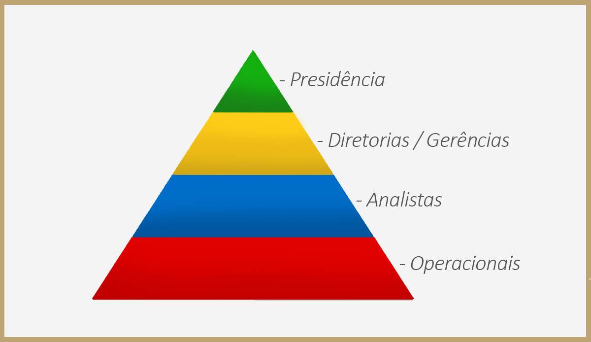 Áreas da empresa que usam Business Intelligence - BI