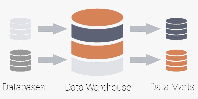Ilustração da diferença entre Data Warehouse e Data Mart