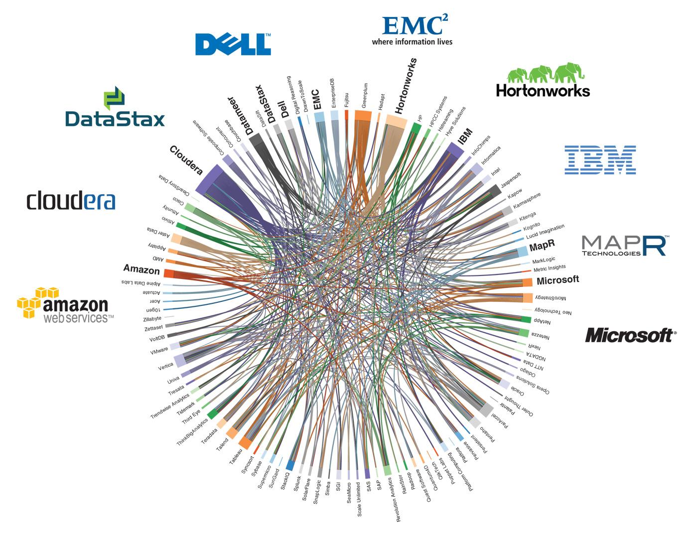Principais players no mercado de Big Data