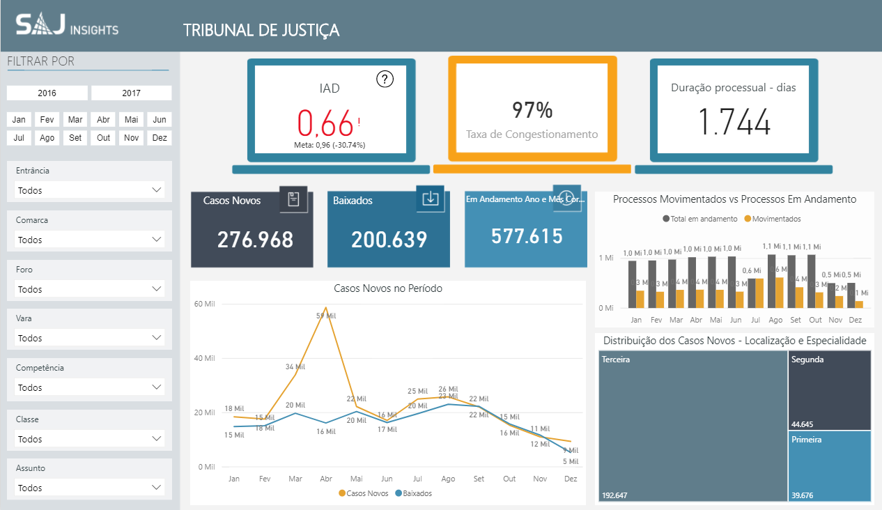 Os dados de um Data Warehouse podem ser apresentados numa interface gráfica amigável para facilitar a tomada de decisão.
