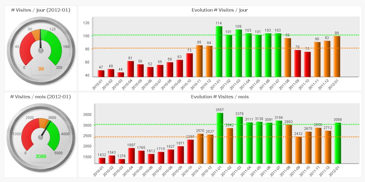 Exemplo de KPIs