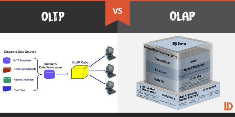 Exemplo de OLTP E OLAP